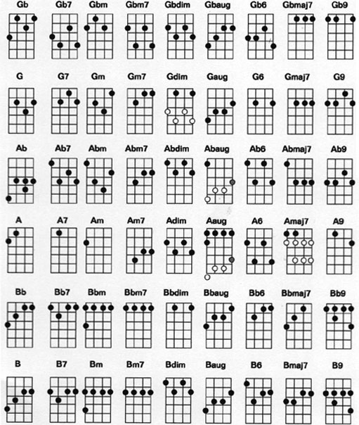 https://i1.wp.com/www.ukulelesongs.com/cmn/images/ukulele_chords_chart_2.jpg