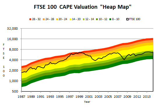 FTSE 100 CAPE Heat Map - 2015 06
