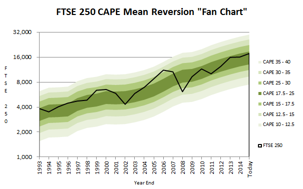 FTSE 250 CAPE valuation fan chart - 2015 07