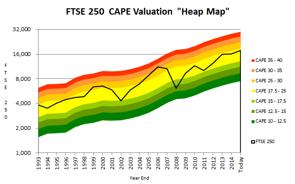 FTSE 250 CAPE valuation heat map - 2015 07