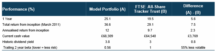 Model portfolio performance table - 2013 12