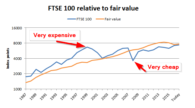 FTSE 100 fair value 2017 07 v3
