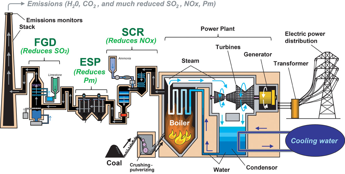 Coal Fired Power Plant Diagram Basic