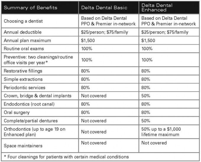 General motors dental insurance for General motors retiree death benefits