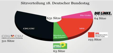 Bundestag Sitzverteilung