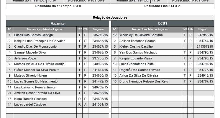 Apenas oito jogadores defenderam o ECUS na última rodada (Crédito: FPF/Reprodução)