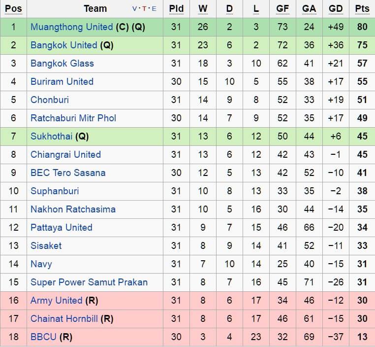 tabela campeonato tailandês 2016