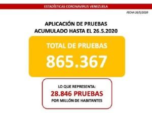 Maduro: Venezuela es el país con más pruebas diagnósticas realizadas