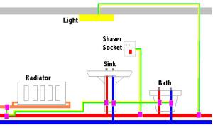 Installing shaver socket from celing circuit without earth