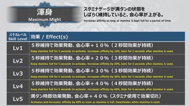 MHW Iceborne Maximum Might changes