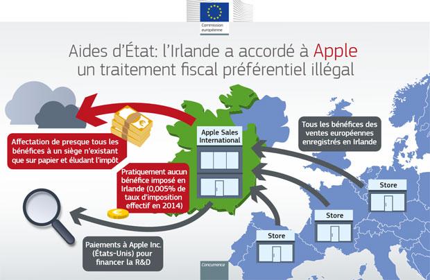Impôts : devant la justice européenne, Apple en appelle au « bon sens »