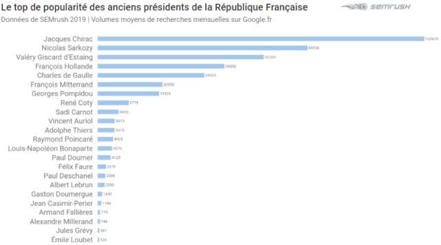 Jacques Chirac recherches mensuelles