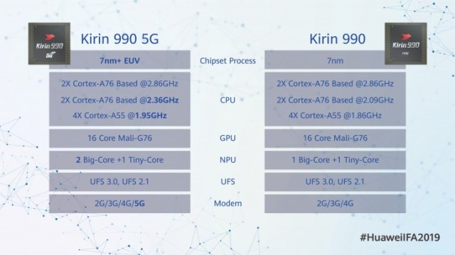 Kirin 990 unveiled, built on the 7nm+ process and features integrated 5G modem