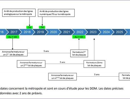 La fin du RTC se rapproche: quel calendrier, quels enjeux?