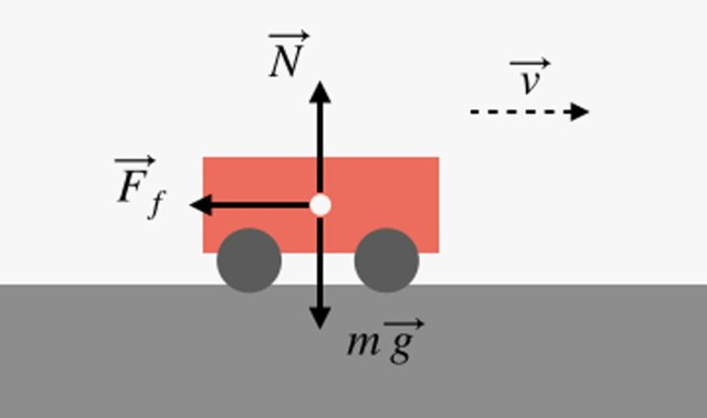 cart in diagram