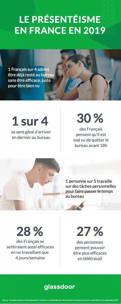 présentéisme France Glassdoor