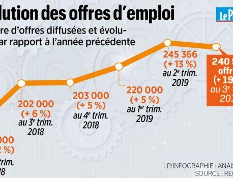 Emploi : le nombre d'offres bat des records, mais toujours autant de chômage – Le Parisien