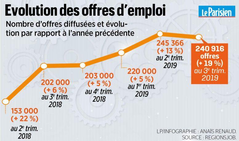 Emploi : le nombre d'offres bat des records, mais toujours autant de chômage