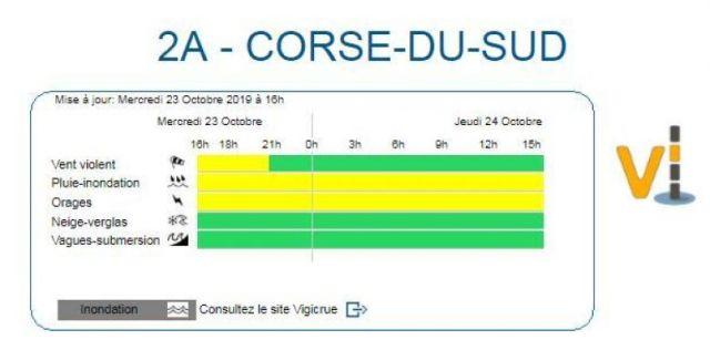 La Corse-du Sud reste placée en vigilance jaune / © Météo France