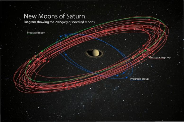 Saturne lunes decouverte