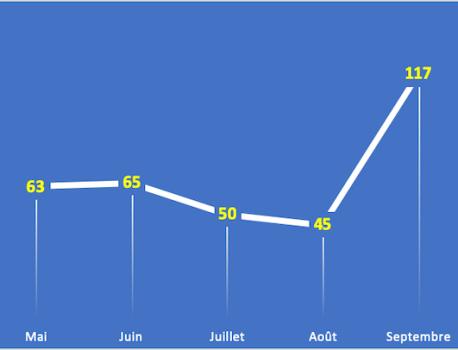 La SVOD explose en septembre