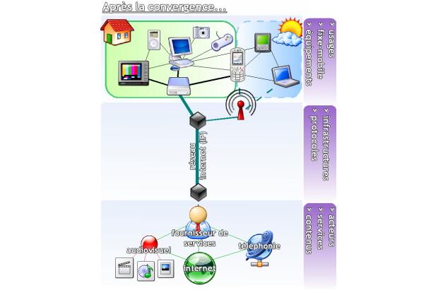 L�intérêt de la convergence fixe - mobile