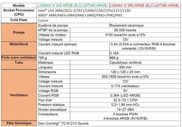 Watercoolings AIO LiqMax III 240 / 360 ARGB d'Enermax