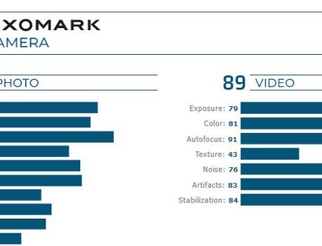 Redmi K20 Pro matches Pixel 3, beats iPhone XR in DxOMark tests