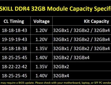 Trident Z Royal et Neo, G.Skill dévoile de nouveaux modules 32 Go