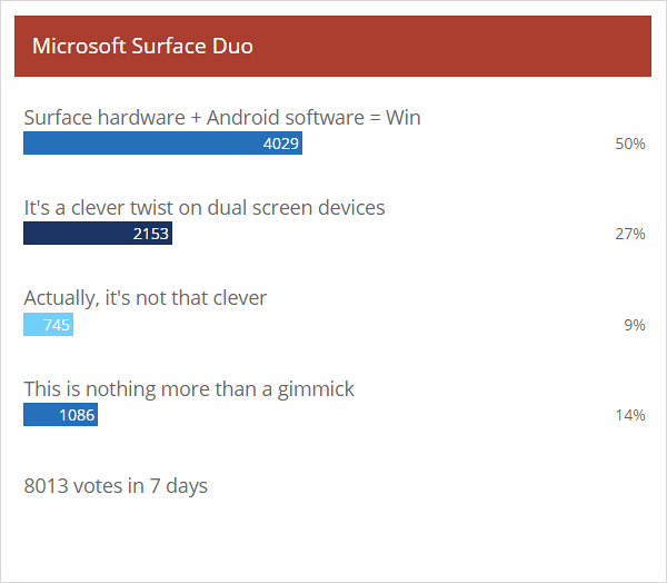 Weekly poll results: Surface Duo excites, but leaves many questions unanswered