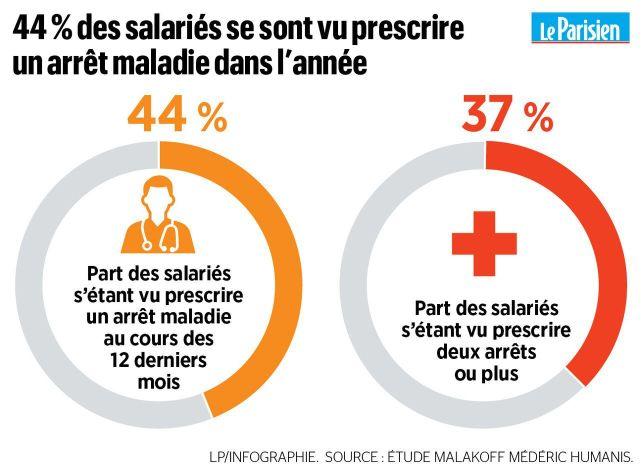 Absentéisme au travail : en un an, près d'un salarié sur deux a bénéficié d'un arrêt maladie