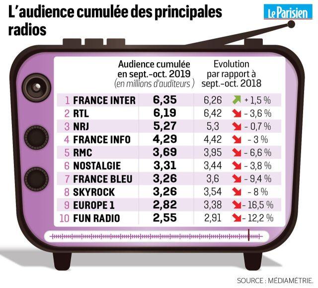 Audiences : France Inter et RTL se disputent le titre de première radio de France