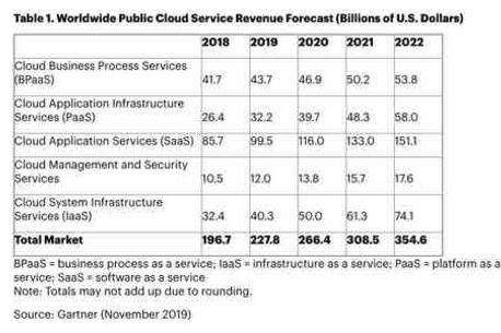 Cloud computing : SaaS, IaaS ou PaaS – qui connaît la croissance la plus rapide ?