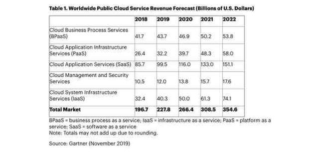 Cloud computing : SaaS, IaaS ou PaaS - qui connaît la croissance la plus rapide ?