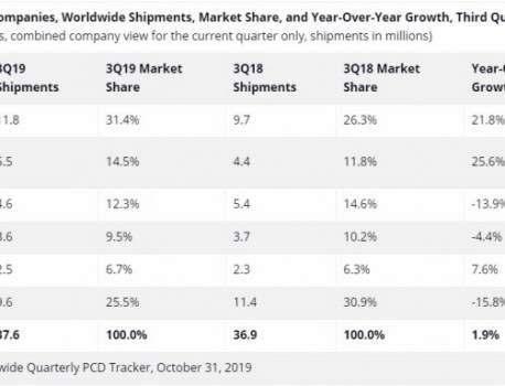 IDC: Apple leads a growing tablet market in Q3