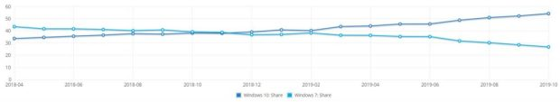 Parts de marché de Windows 7 et 10 – NetMarketShare Octobre 2019