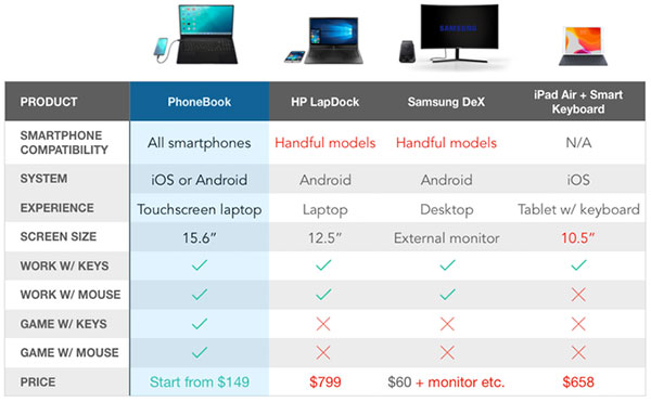 phonebook transforme iphone ipad ordinateur macbook 06 - PhoneBook Transforme iPhone et Smartphone en Ordinateur (video)