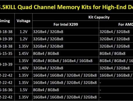 Plateformes HEDT Intel et AMD, G.Skill annonce ses kits DDR4 Quad Channel 256 Go
