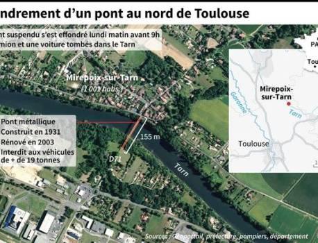 Pont effondré à Mirepoix-sur-Tarn : Le village « sous le choc » après l'effondrement du pont suspendu – 20 Minutes