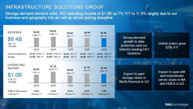 Résultats Q3 mitigés pour Dell, les activités serveur et réseau en déclin