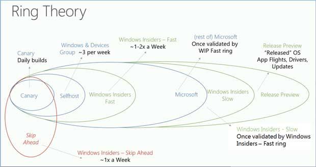Les différents anneaux du programme Windows Insider