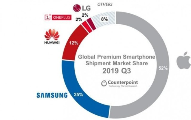 5G phones occupy 5% of the global premium smartphone shipments in Q3 2019