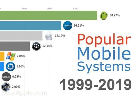 Ascension et Déclin des iPhone et iOS en 12 Ans (video)
