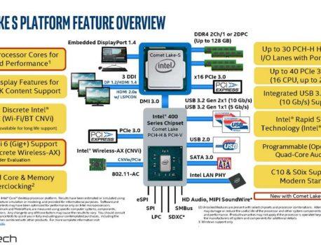 Core i9-10900K, Intel prépare du 10C/20T au format LGA 1200 pour le marché Mainstream, bilan