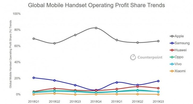 CR: Apple is still the top earner in the smartphone world