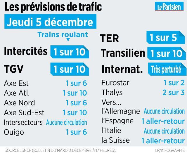 Grève du 5 décembre : à la SNCF, 90% des trains seront à l'arrêt en France