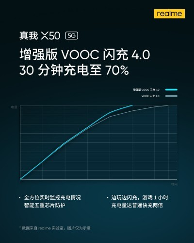 Realme X50 5G will come with VOOC 4.0 fast charging