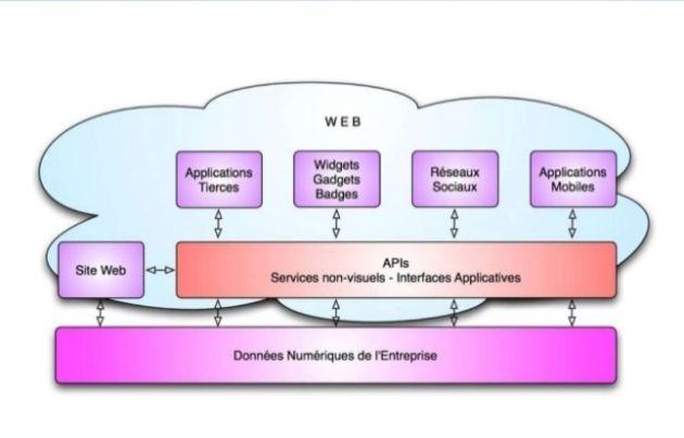10 indicateurs de performance clés pour diagnostiquer la valeur commerciale d'une API