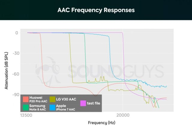 Best iPhone earbuds: a chart showing the AAC Bluetooth codec's performance on the Huawei P20 Pro, Samsung Galaxy Note 8, LG V30, and Apple iPhone 7.