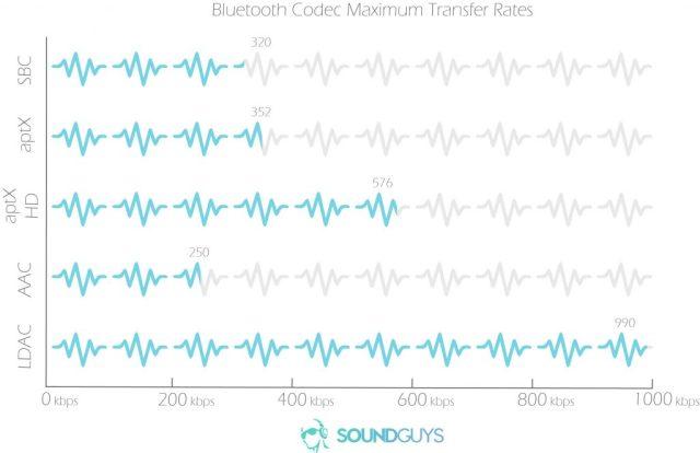A chart depicting the SBC, aptX, aptX HD, AAC, LDAC bluetooth codecs transfer rates.